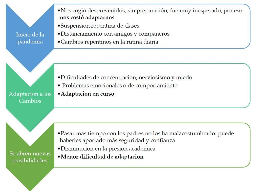 Alta capacidad de adaptación en la infancia