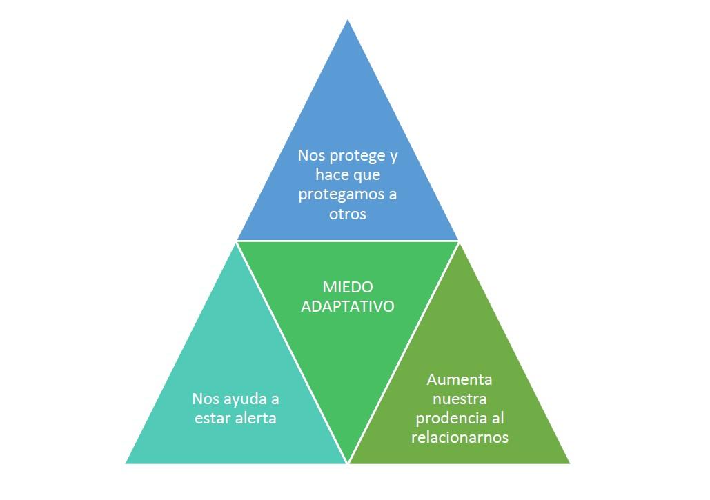 miedo adaptativo